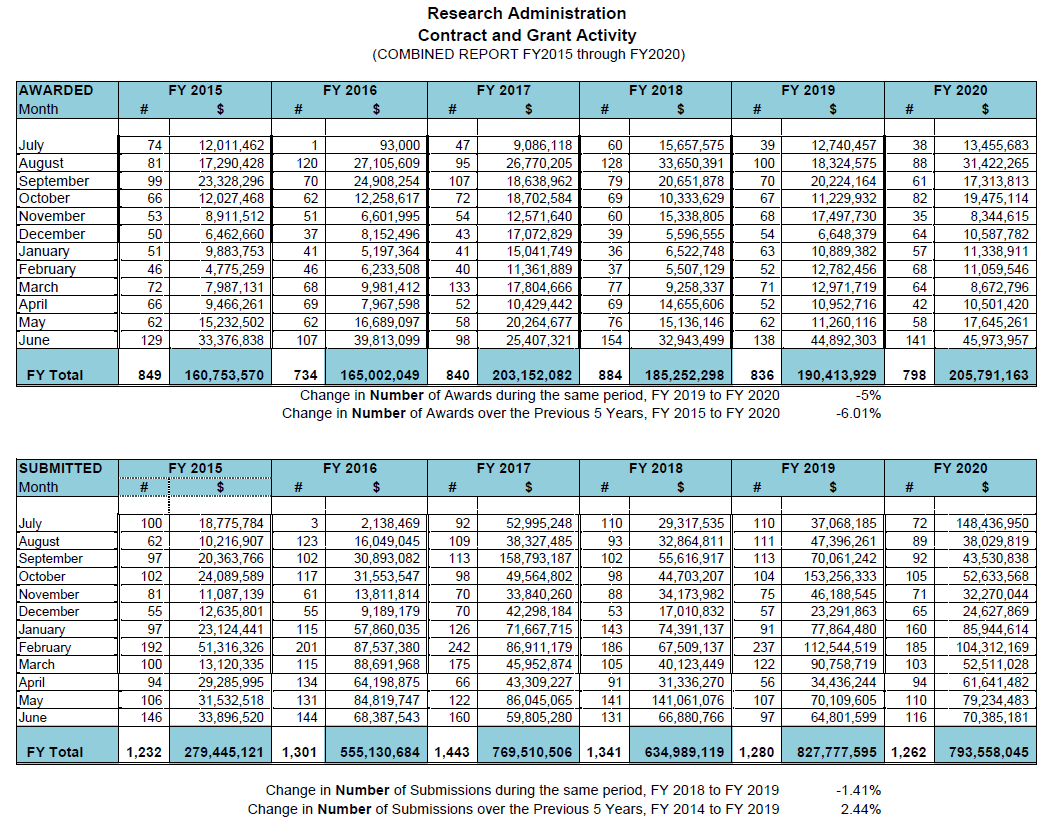 Contract and Grant Activity FY15-FY20