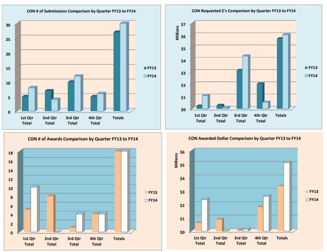 الرسم البياني لتقديم الجوائز والجوائز للعام المالي 14