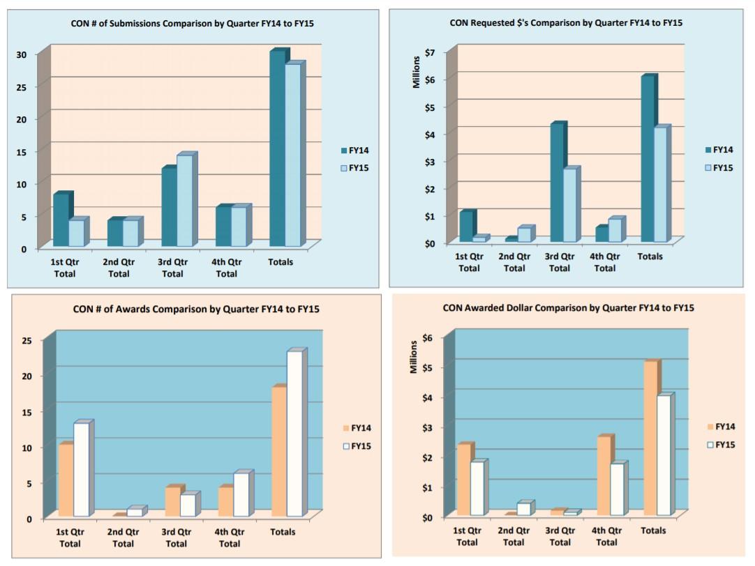 الرسوم البيانية الخاصة بالتقديم والجوائز في السنة المالية 15
