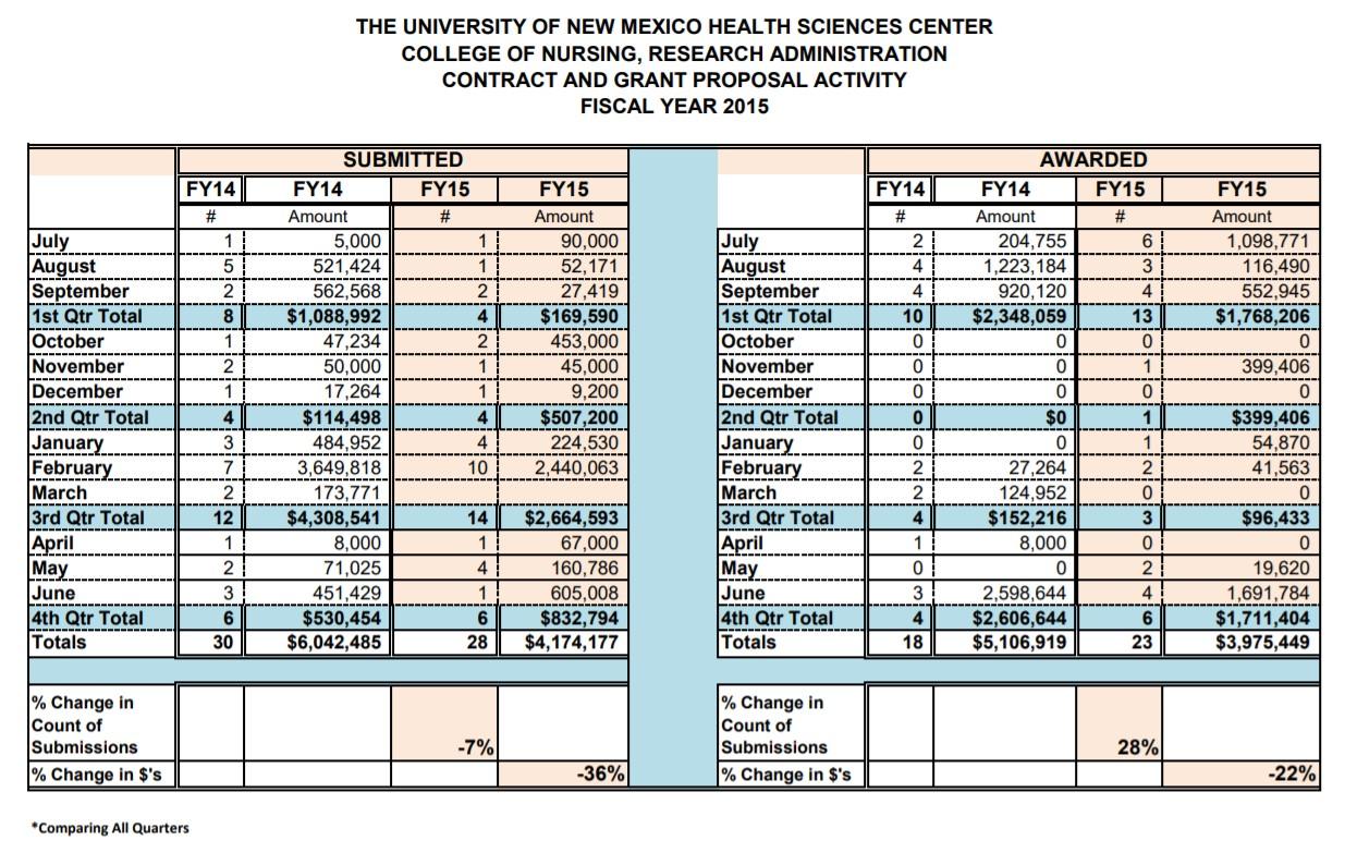 FY15 HSC Summary Statistics