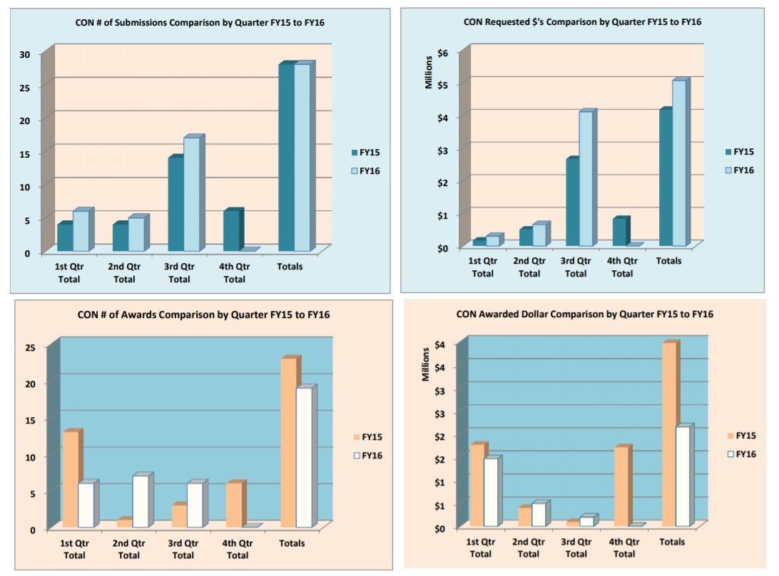 الرسوم البيانية لتقديم الجوائز وجوائز السنة المالية 16