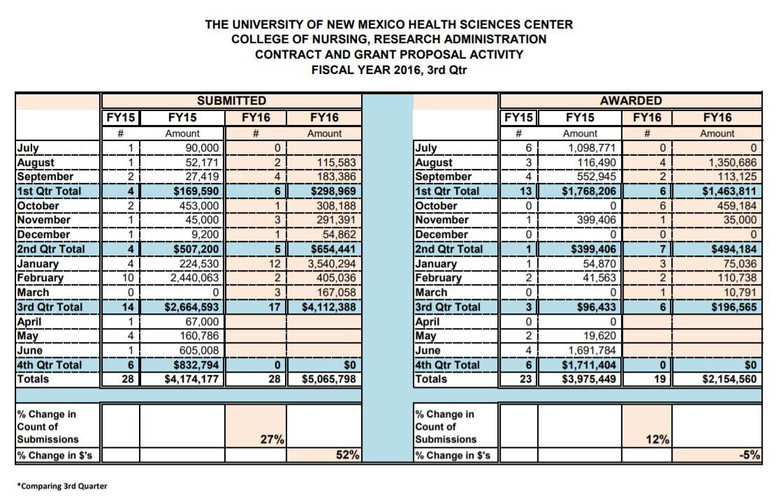 ملخص إحصاءات السنة المالية 16