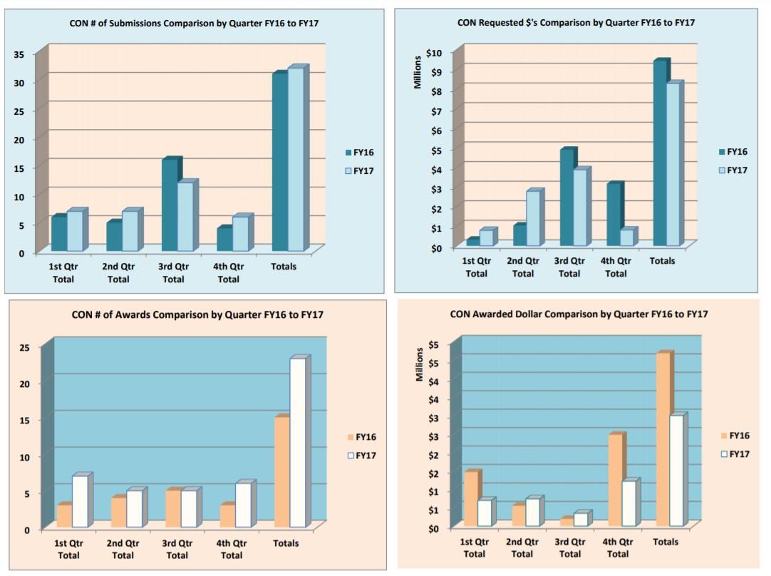 الرسوم البيانية لتقديم الجوائز وجوائز السنة المالية 17