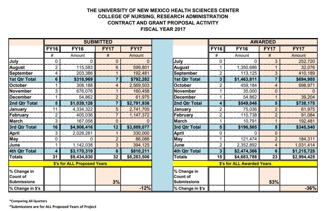 ملخص إحصاءات السنة المالية 17