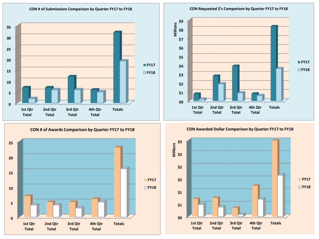الرسوم البيانية الخاصة بالتقديم والجوائز في السنة المالية 18