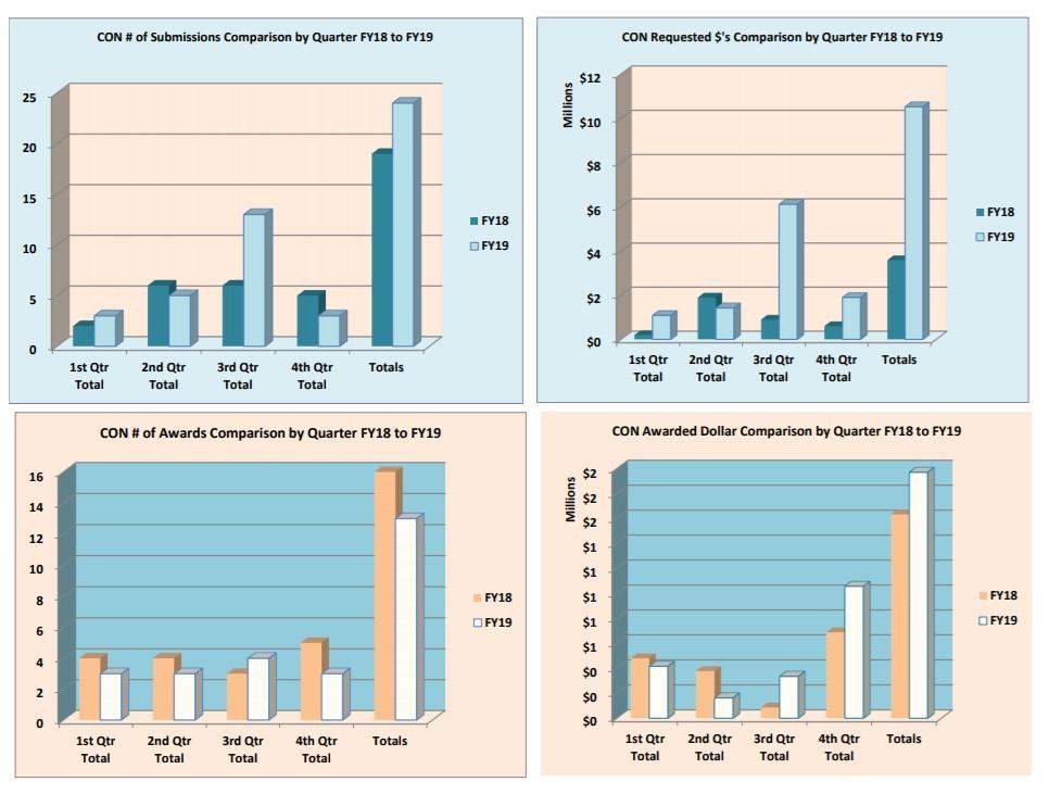 الرسوم البيانية الخاصة بالتقديم والجوائز في السنة المالية 19