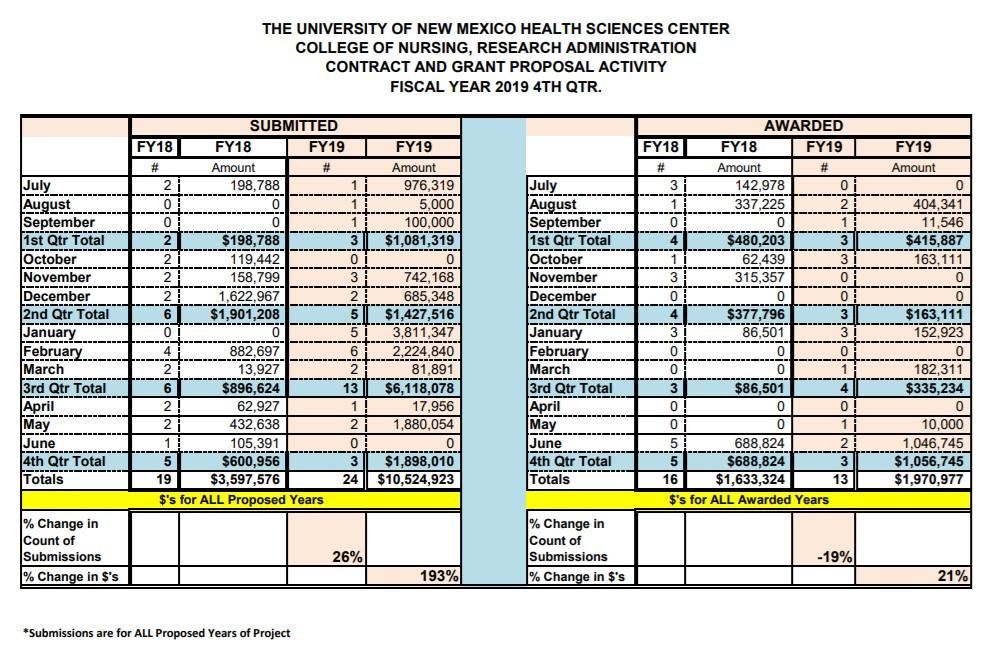ملخص إحصاءات السنة المالية 19