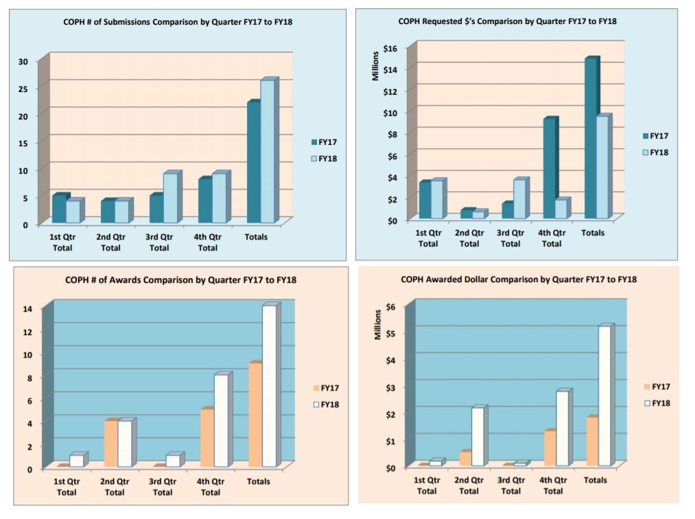 Gráficos de presentaciones y premios del año fiscal 18