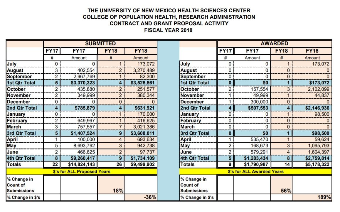 Resumen de estadísticas del año fiscal 18