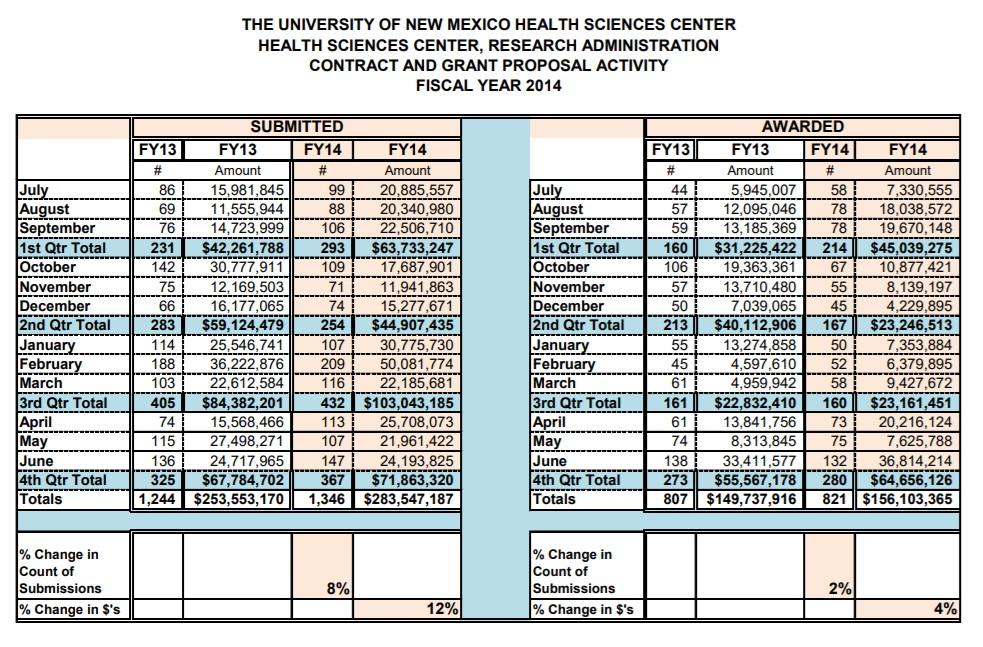 Statistiques sommaires du FY14 HSC