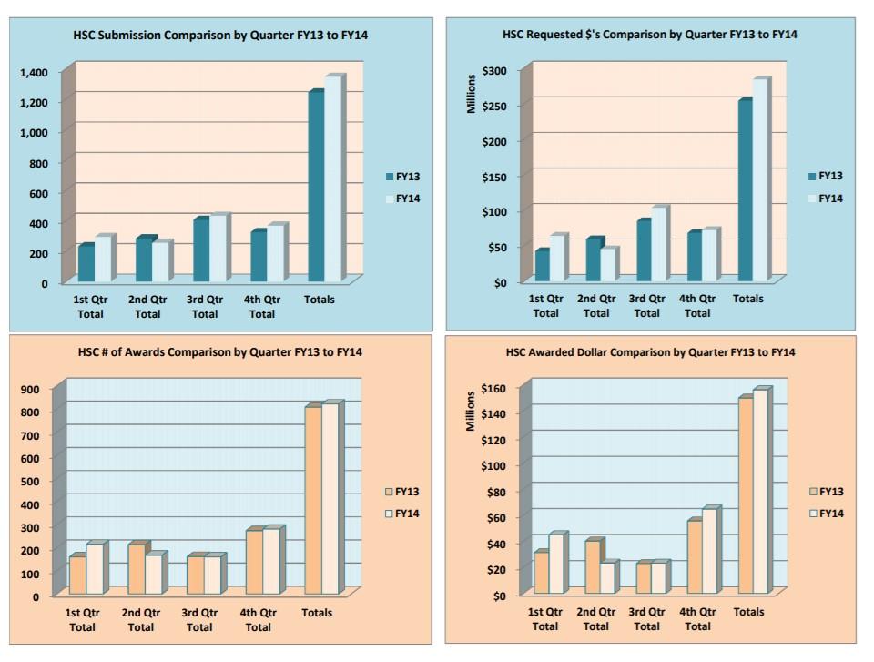 Graphique des soumissions et des récompenses FY14