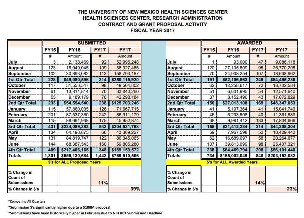 Statistiques sommaires du FY17 HSC