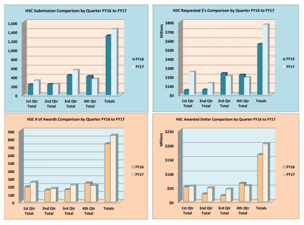 Graphiques des soumissions et des récompenses du FY17 HSC