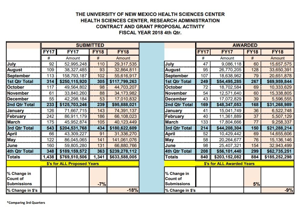 Statistiques sommaires du FY18 HSC