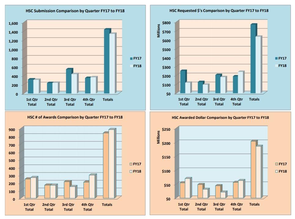 Graphiques des soumissions et des récompenses du FY18 HSC