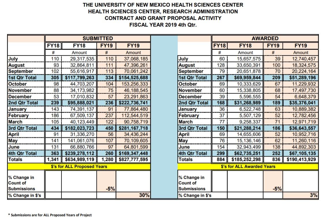 Statistiques sommaires du FY19 HSC