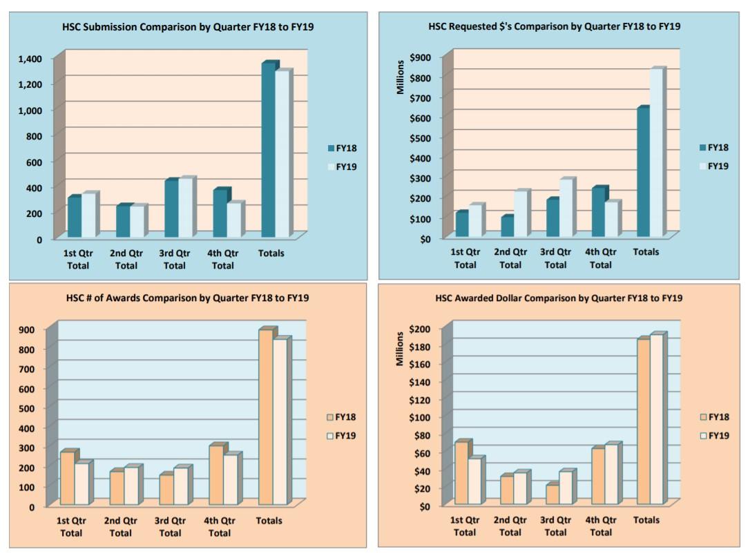 Graphiques des soumissions et des récompenses du FY19 HSC