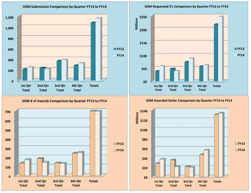 Gráfico de inscrições e prêmios para o ano fiscal de 14