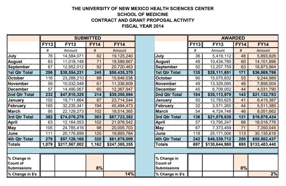 FY14 SOM Summary Statistics