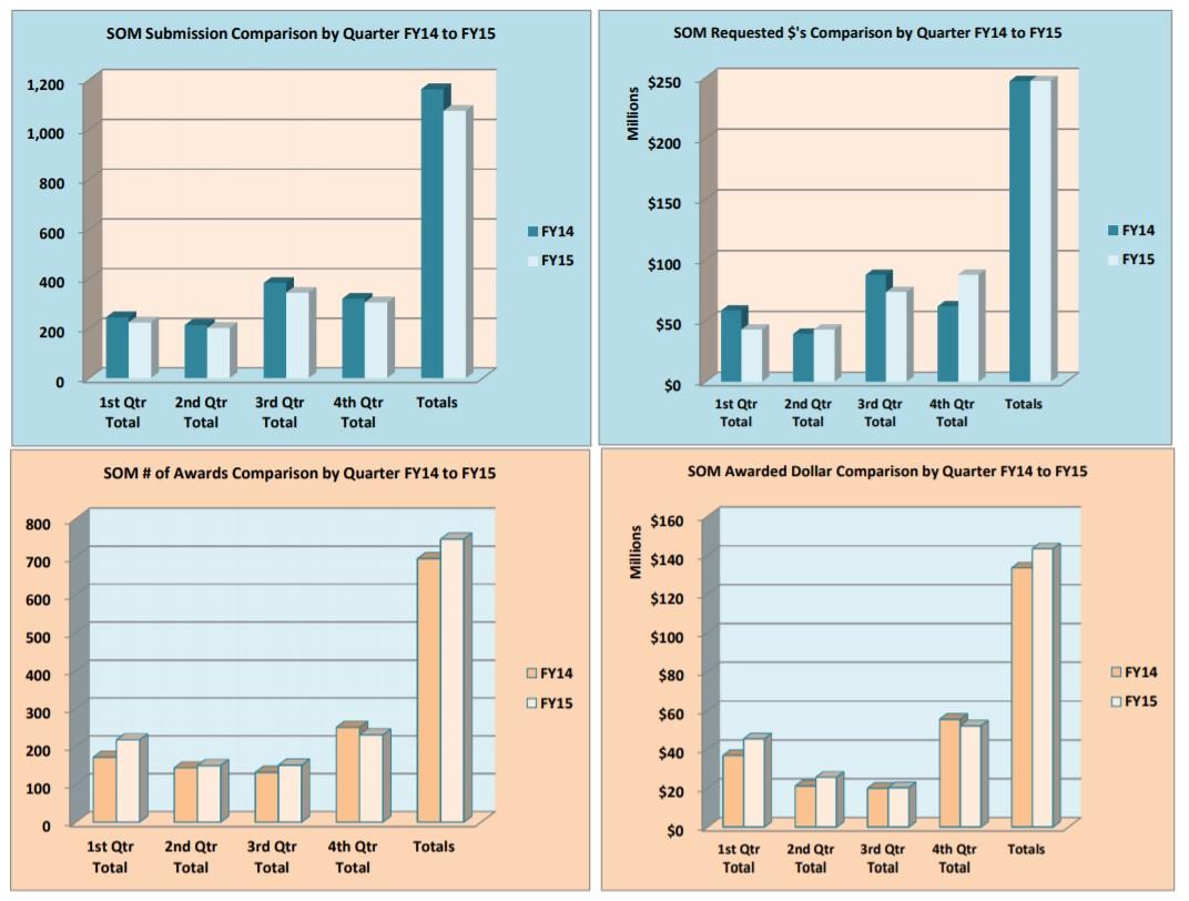 Gráficos de inscrições e prêmios para o ano fiscal de 15