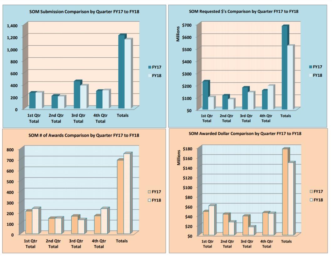 Gráficos de inscrições e prêmios do HSC para o ano fiscal de 18