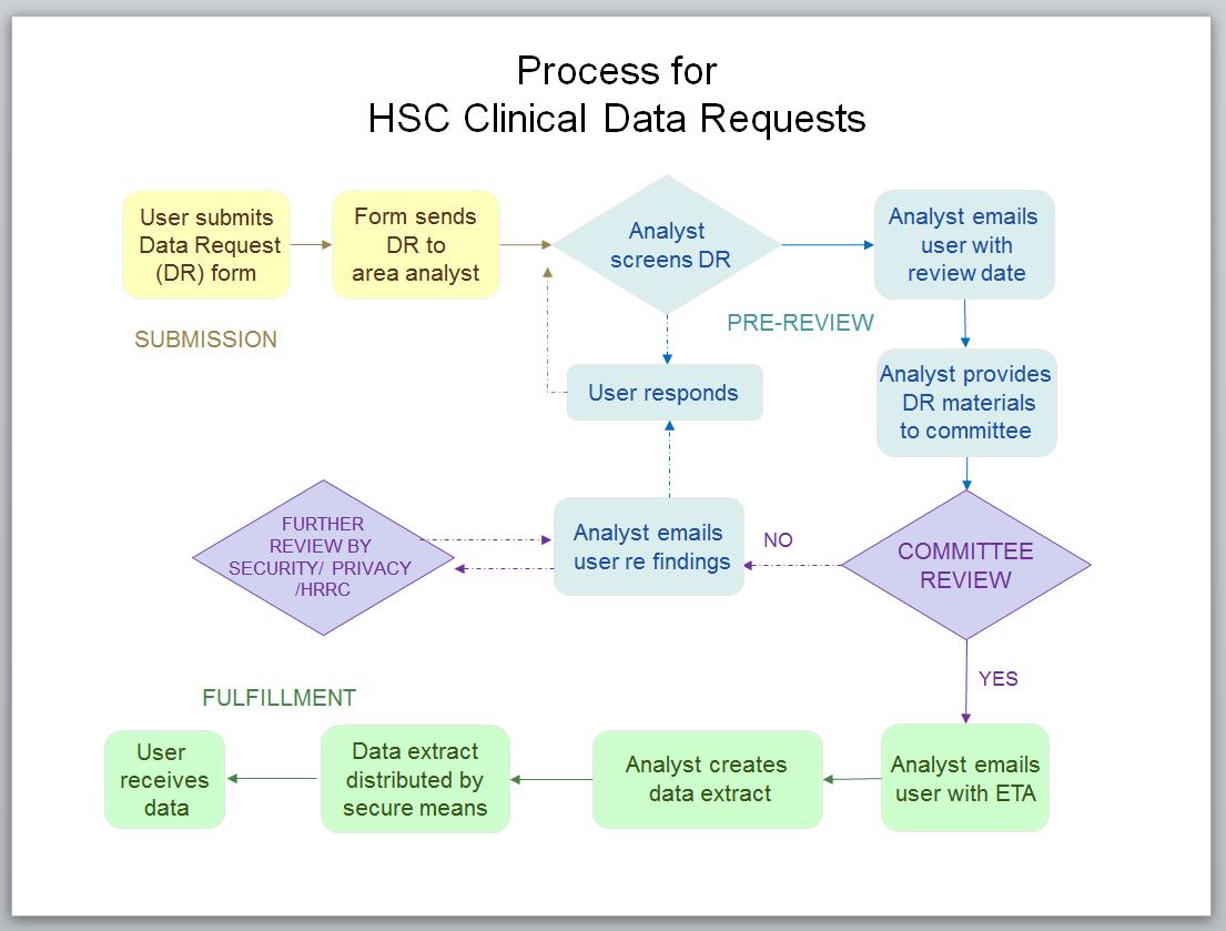 Diagrama del proceso de solicitud de datos