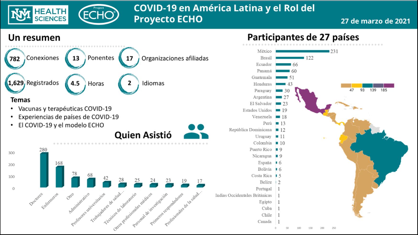 amérique latine y el rol del proyecto echo