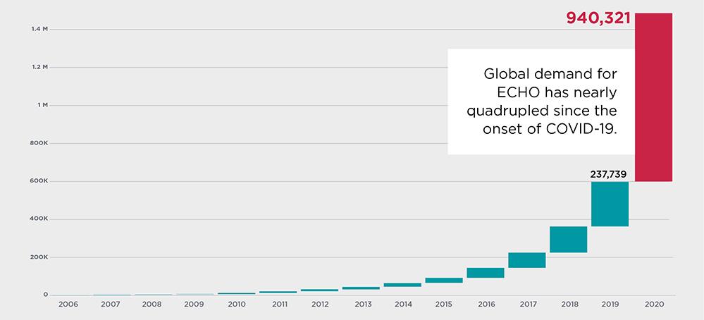 Un gráfico que ilustra el crecimiento masivo de los hubs de ECHO debido a la demanda de COVID-19.