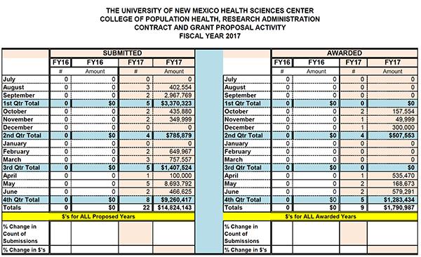 Estadísticas resumidas de la Facultad de Farmacia para el año fiscal 2017