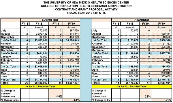Estadísticas resumidas de la Facultad de Farmacia para el año fiscal 2019