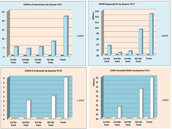 Gráficos de resumen de la Facultad de Farmacia para el año fiscal 2017