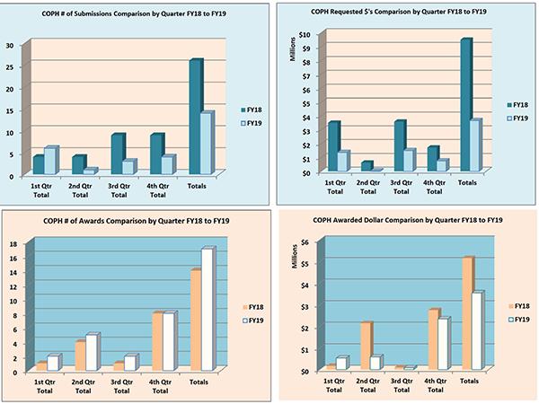 Gráficos de resumen de la Facultad de Farmacia para el año fiscal 2019