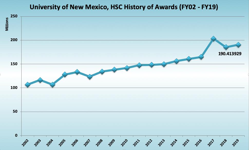 Gráfico histórico del Centro de Ciencias de la Salud