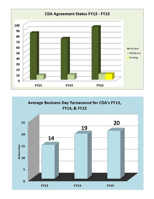 Estadísticas del informe CDA