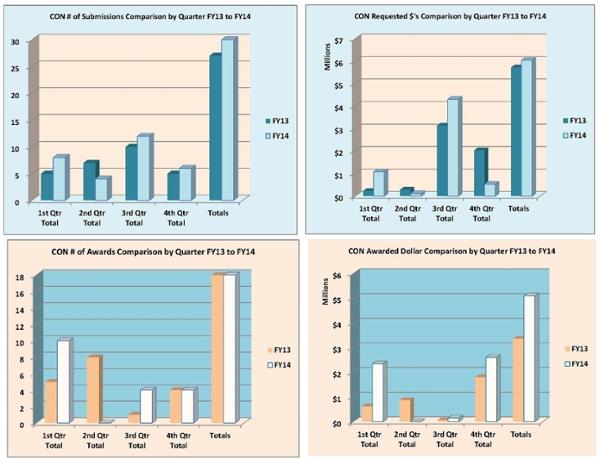 Gráfico de resumen de la Facultad de Enfermería para el año fiscal 2014
