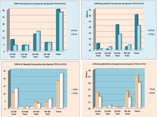 Gráficos de resumen de la Facultad de Enfermería para el año fiscal 2015