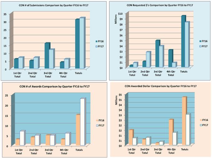 Gráficos de resumen de la Facultad de Enfermería para el año fiscal 2017