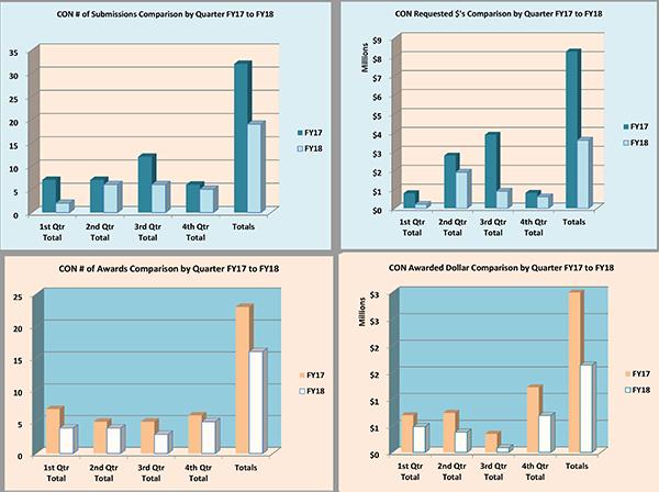 Gráficos de resumen de la Facultad de Enfermería para el año fiscal 2018