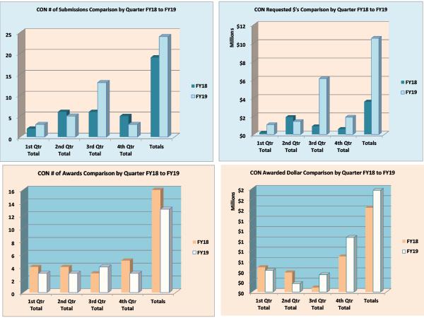 Gráficos de resumen de la Facultad de Enfermería para el año fiscal 2019