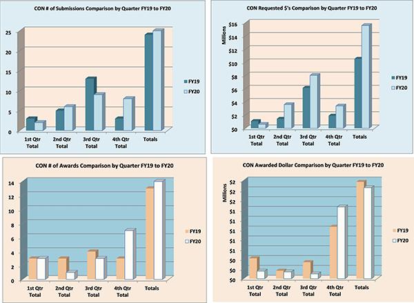 Gráficos de resumen de la Facultad de Enfermería para el año fiscal 2020