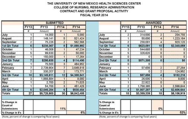 Estadísticas resumidas de la Facultad de Enfermería para el año fiscal 2014