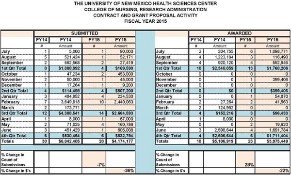 Estadísticas resumidas de la Facultad de Enfermería para el año fiscal 2015