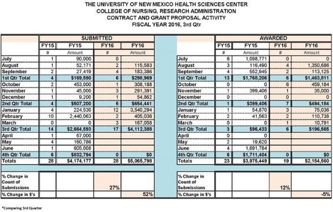 Estadísticas resumidas de la Facultad de Enfermería para el año fiscal 2016