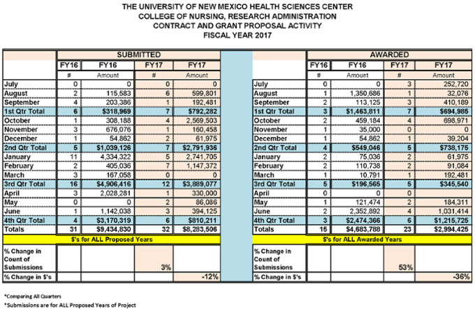Estadísticas resumidas de la Facultad de Enfermería para el año fiscal 2017