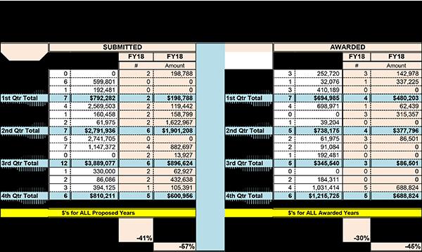 Estadísticas resumidas de la Facultad de Enfermería para el año fiscal 2018