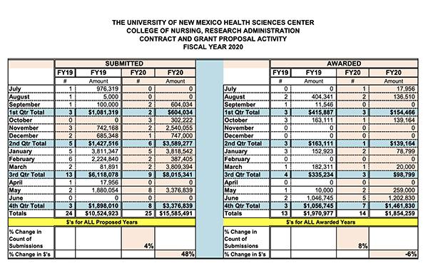 Estadísticas resumidas de la Facultad de Enfermería para el año fiscal 2020