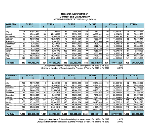fy2020-contract-grant-activity.png