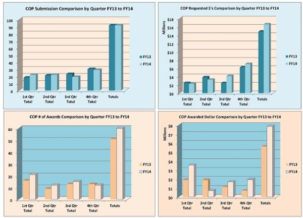 Gráfico de resumen de la Facultad de Farmacia para el año fiscal 2014