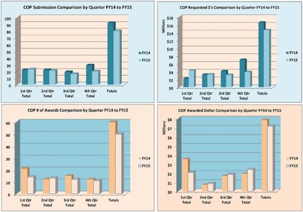 Gráficos de resumen de la Facultad de Farmacia para el año fiscal 2015