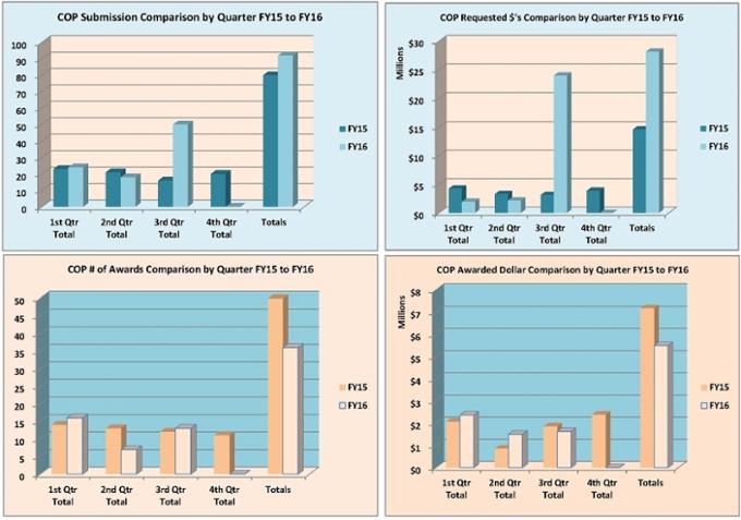 Gráficos de resumen de la Facultad de Farmacia para el año fiscal 2016